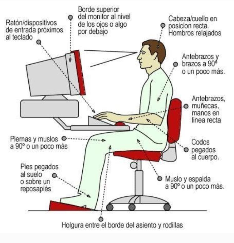 Higiene postural ordenador
