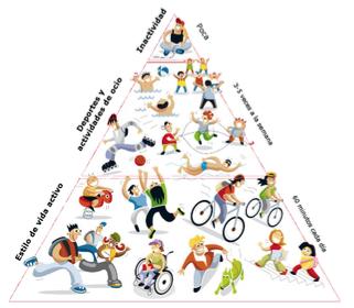 Pirámide de actividad física