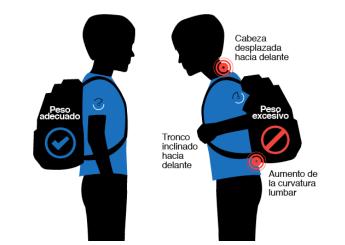 Forma correcta de llevar la mochila